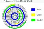 estructura de un disco duro representación gráfica de los sectores cluster