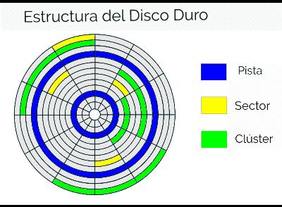 ¿Qué son los sectores en el disco duro?