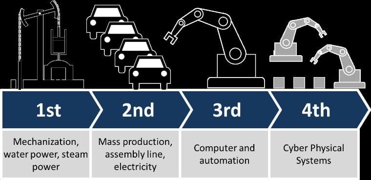 Cuarta revolución industrial y administración pública