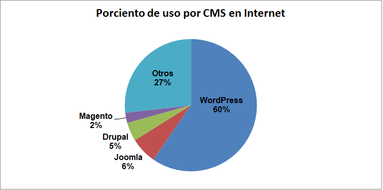 Gráfica de uso de WordPress