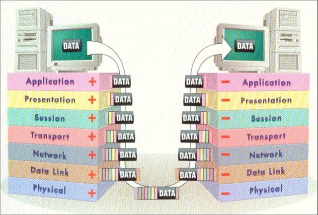 Ejemplo de la aplicación de las Capas del Modelo OSI