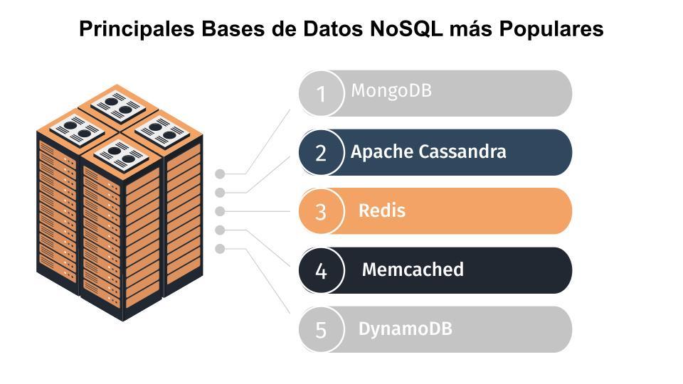 Comparación entre las Principales Bases de Datos NoSQL más Populares diapositiva